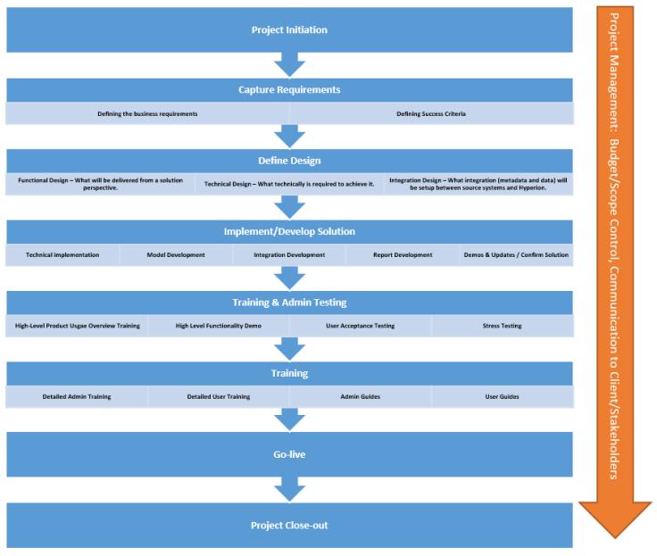 steps2implementplanning