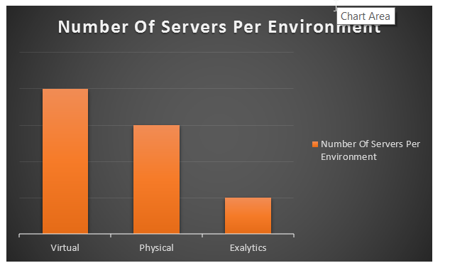 hyperion number of servers per environment