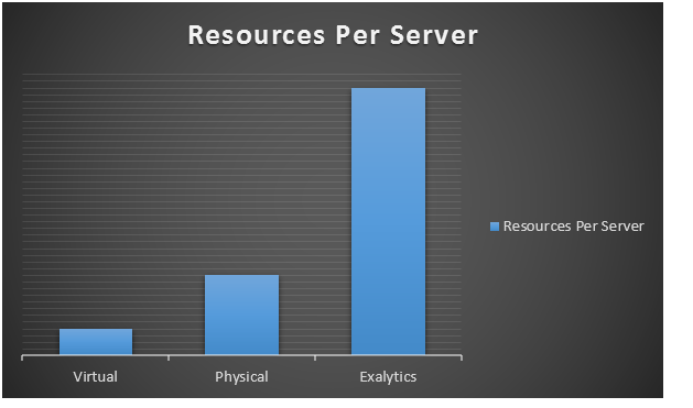 hyperion server resourcest