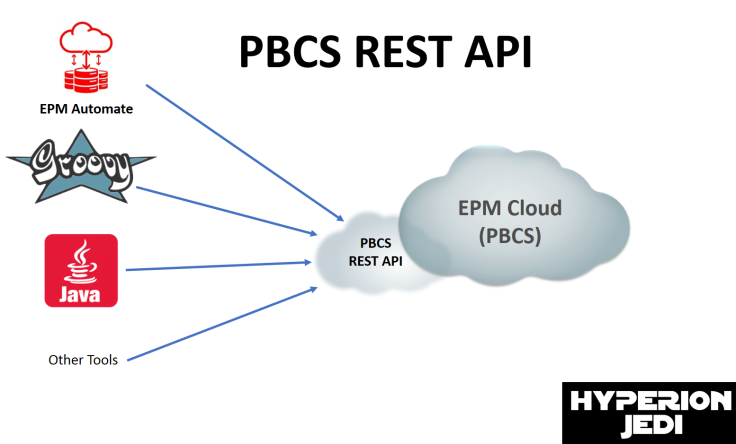 PBCS REST API
