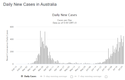 2020-07-27 10_29_16-Australia Coronavirus_ 14,935 Cases and 161 Deaths - Worldometer